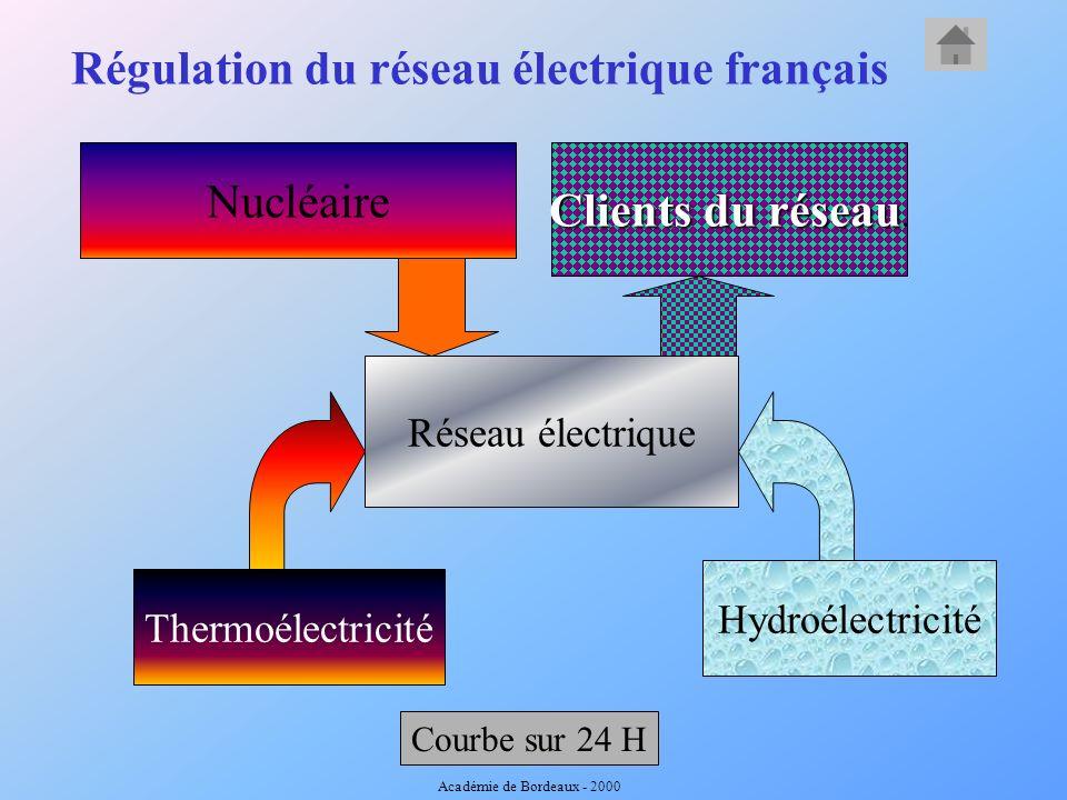 Régulation du réseau électrique français Réseau électrique Nucléaire Clients du réseau Clients du réseau.