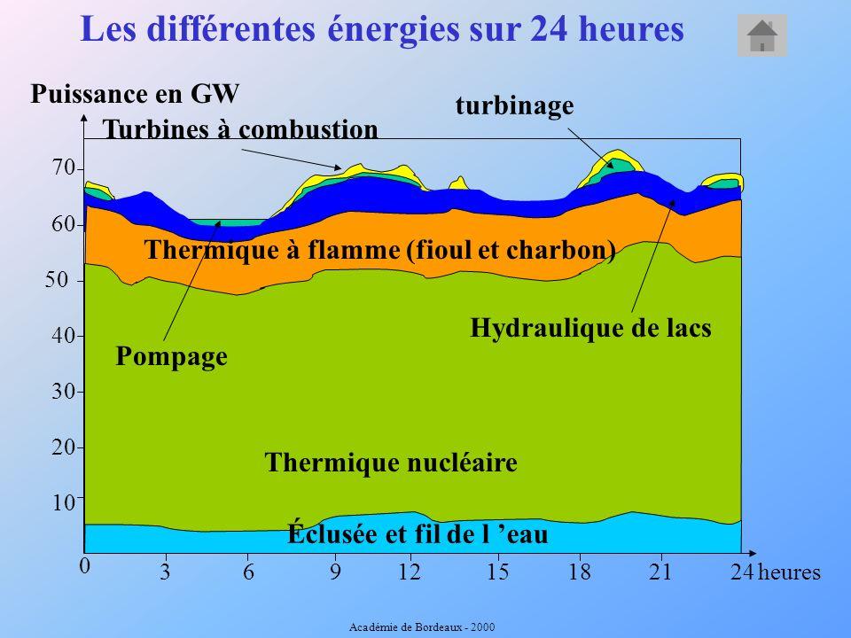 Les différentes énergies sur 24 heures Puissance en GW 0 3691215182124 50 10 20 30 40 60 70 Éclusée et fil de l eau Thermique nucléaire Thermique à flamme (fioul et charbon) Hydraulique de lacs Turbines à combustion Pompage turbinage heures Académie de Bordeaux - 2000