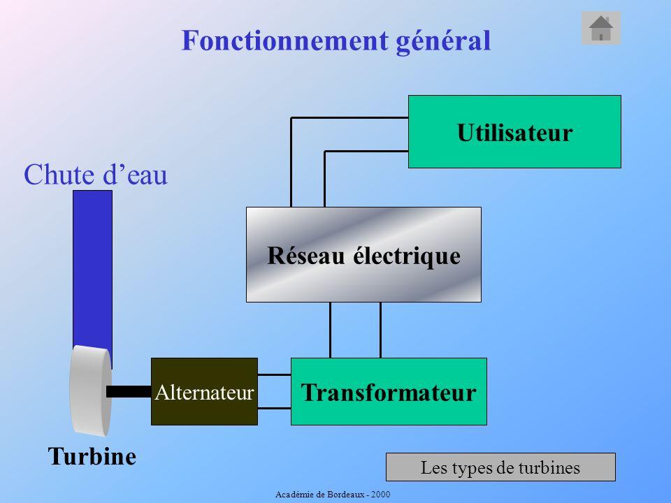 Les différentes énergies sur 24 heures Puissance en GW 0 3691215182124 50 10 20 30 40 60 70 Éclusée et fil de l eau Thermique nucléaire Thermique à fl