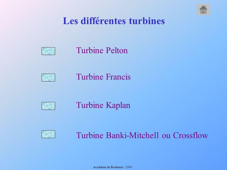 Fonctionnement général Alternateur Transformateur Réseau électrique Utilisateur Chute deau Turbine Les types de turbines Académie de Bordeaux - 2000