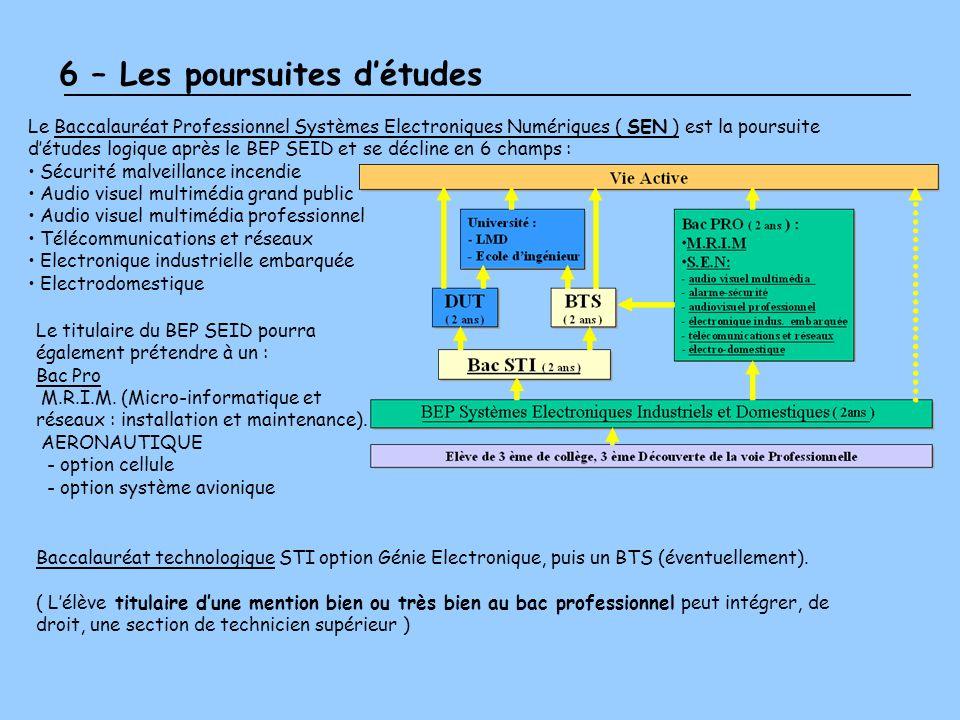 6 – Les poursuites détudes Le Baccalauréat Professionnel Systèmes Electroniques Numériques ( SEN ) est la poursuite détudes logique après le BEP SEID