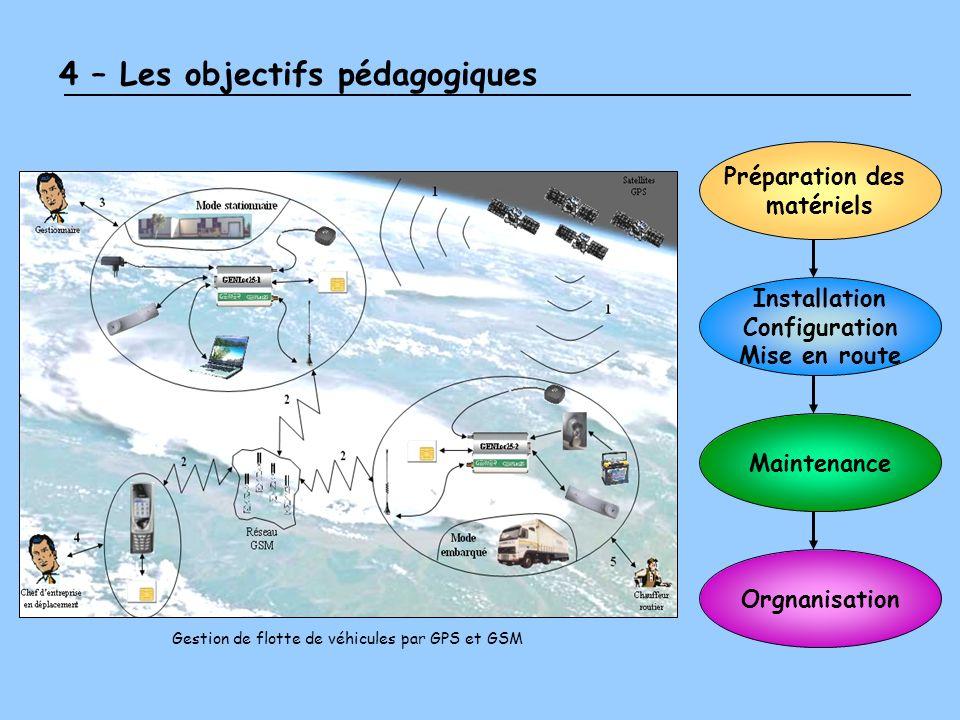 4 – Les objectifs pédagogiques Gestion de flotte de véhicules par GPS et GSM Préparation des matériels Installation Configuration Mise en route Mainte