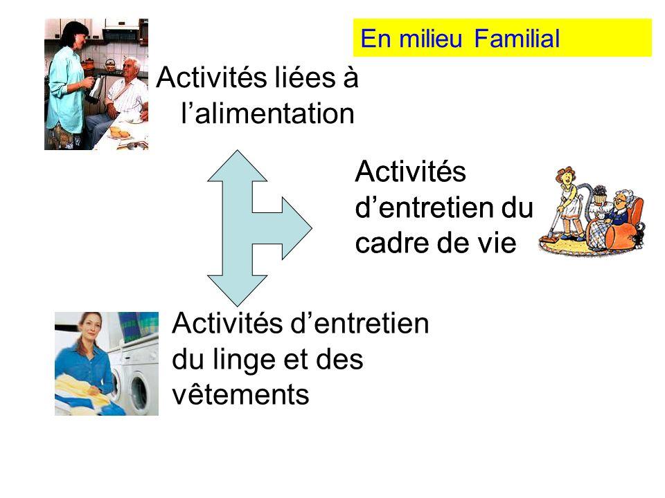 Activités liées à lalimentation Activité dentretien du cadre de vie Activités dentretien du linge et des vêtements Activités dentretien du cadre de vi