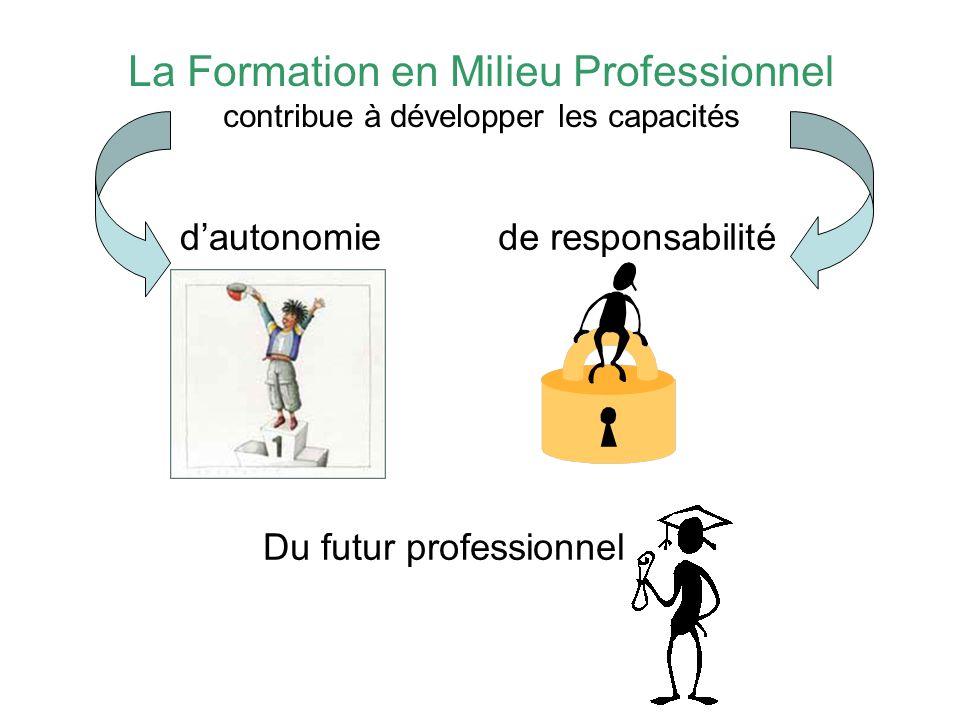 La Formation en Milieu Professionnel contribue à développer les capacités dautonomie de responsabilité Du futur professionnel