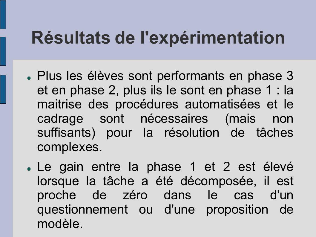 Résultats de l expérimentation Plus les élèves sont performants en phase 3 et en phase 2, plus ils le sont en phase 1 : la maitrise des procédures automatisées et le cadrage sont nécessaires (mais non suffisants) pour la résolution de tâches complexes.