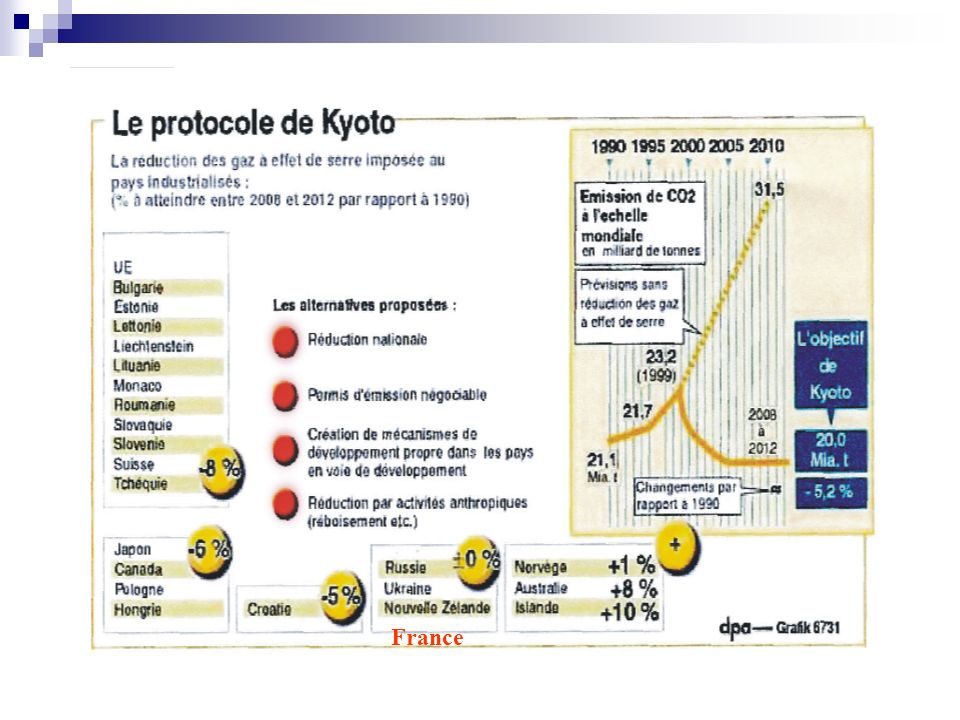 Il y a 180 pays signataires.