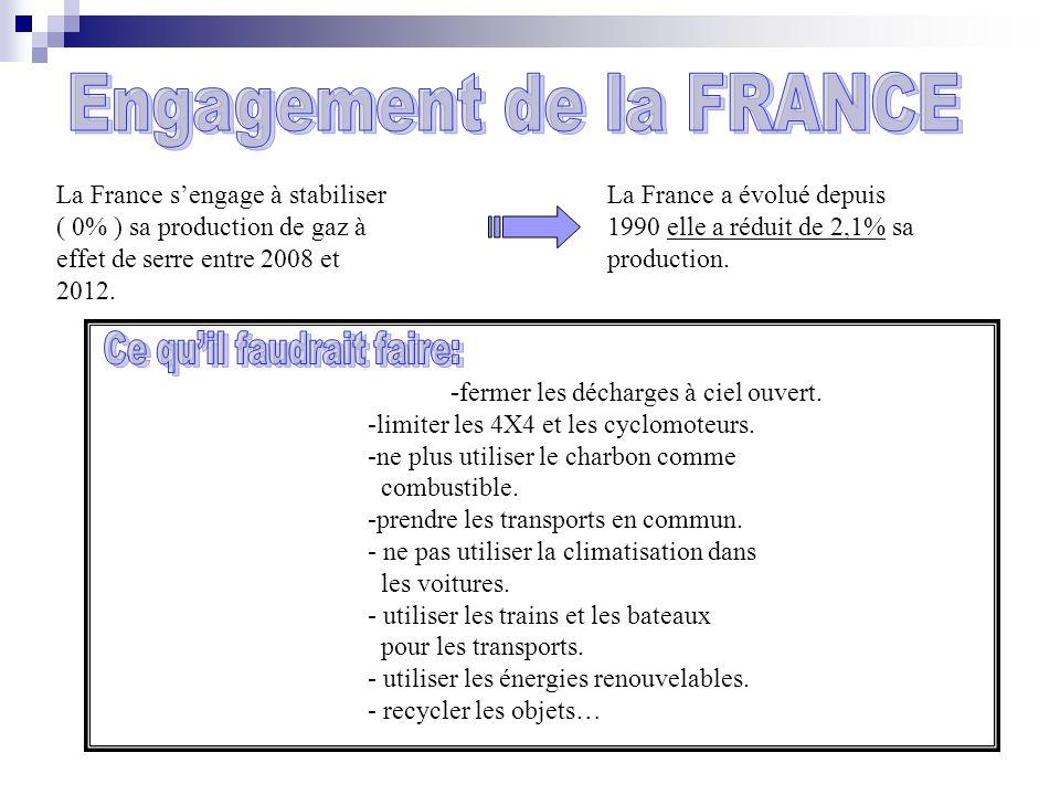 La France sengage à stabiliser ( 0% ) sa production de gaz à effet de serre entre 2008 et 2012.