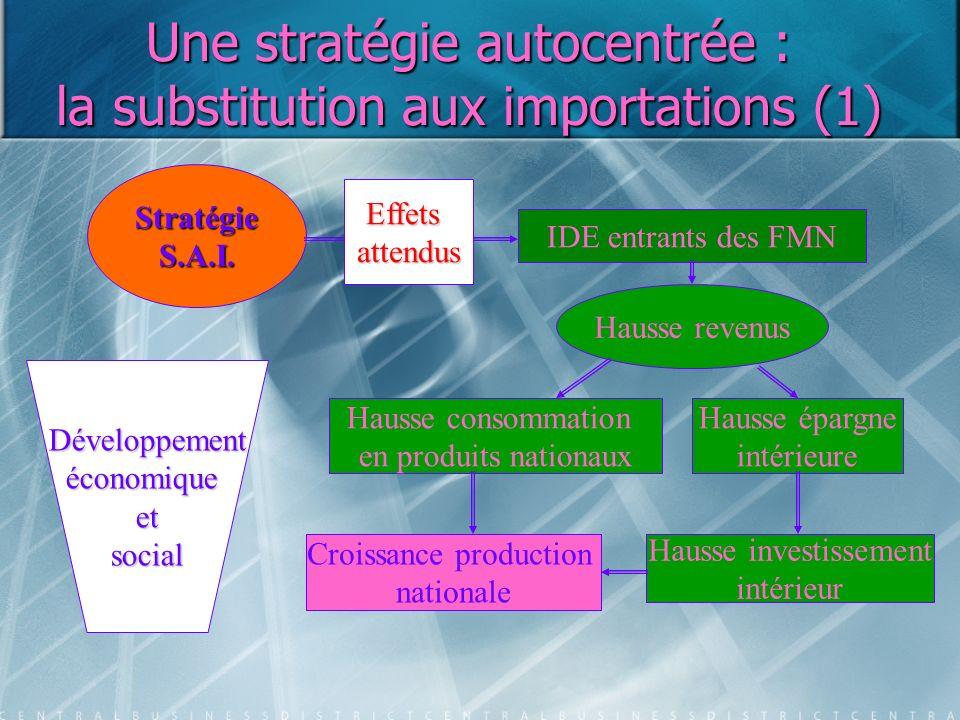 Une stratégie autocentrée : la substitution aux importations (1) StratégieS.A.I. IDE entrants des FMN Hausse revenus Hausse consommation en produits n