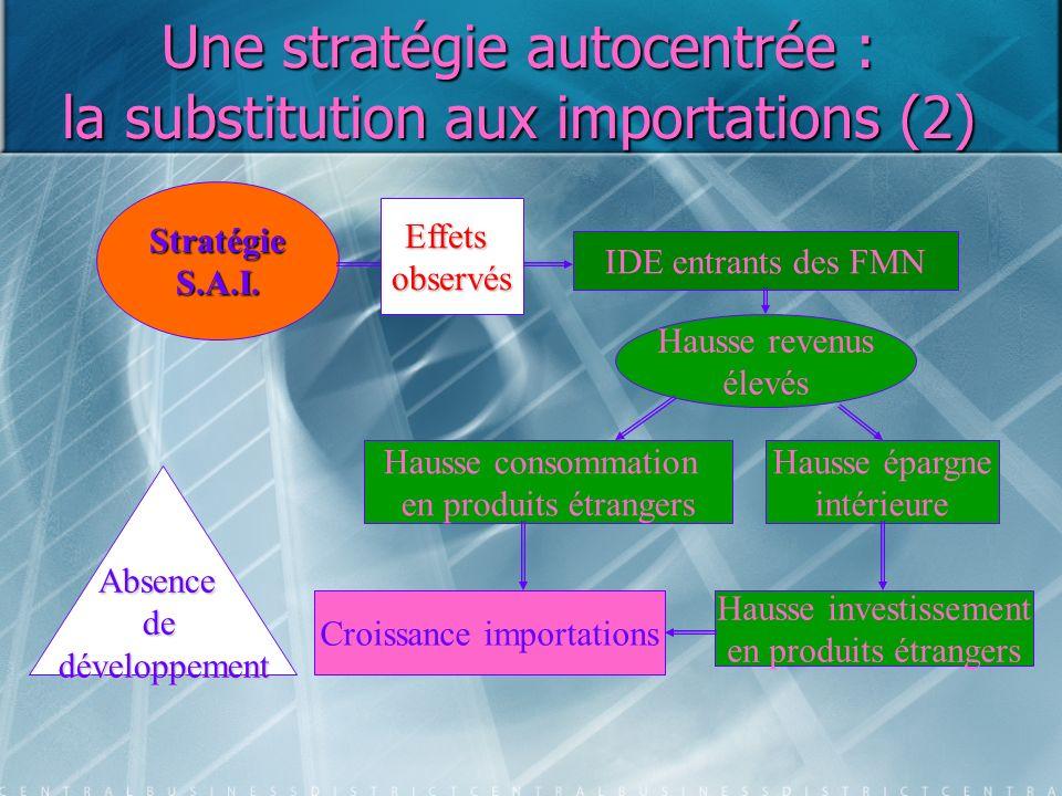 Une stratégie autocentrée : la substitution aux importations (2) StratégieS.A.I. IDE entrants des FMN Hausse revenus élevés Hausse consommation en pro