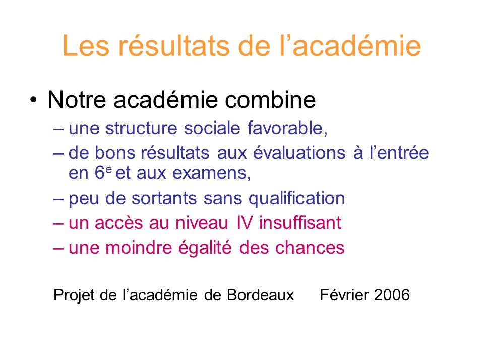 Les résultats de lacadémie Notre académie combine –une structure sociale favorable, –de bons résultats aux évaluations à lentrée en 6 e et aux examens