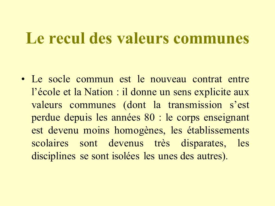 Le recul des valeurs communes Le socle commun est le nouveau contrat entre lécole et la Nation : il donne un sens explicite aux valeurs communes (dont