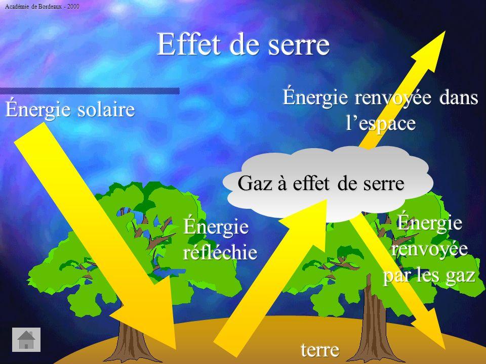 DOC 1 Énergies fossiles Gaz à effets de serre, pluies acides, fumées, déchets.