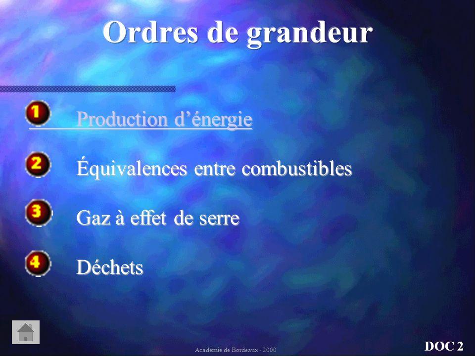 Gaz à effet de serre Académie de Bordeaux - 2000