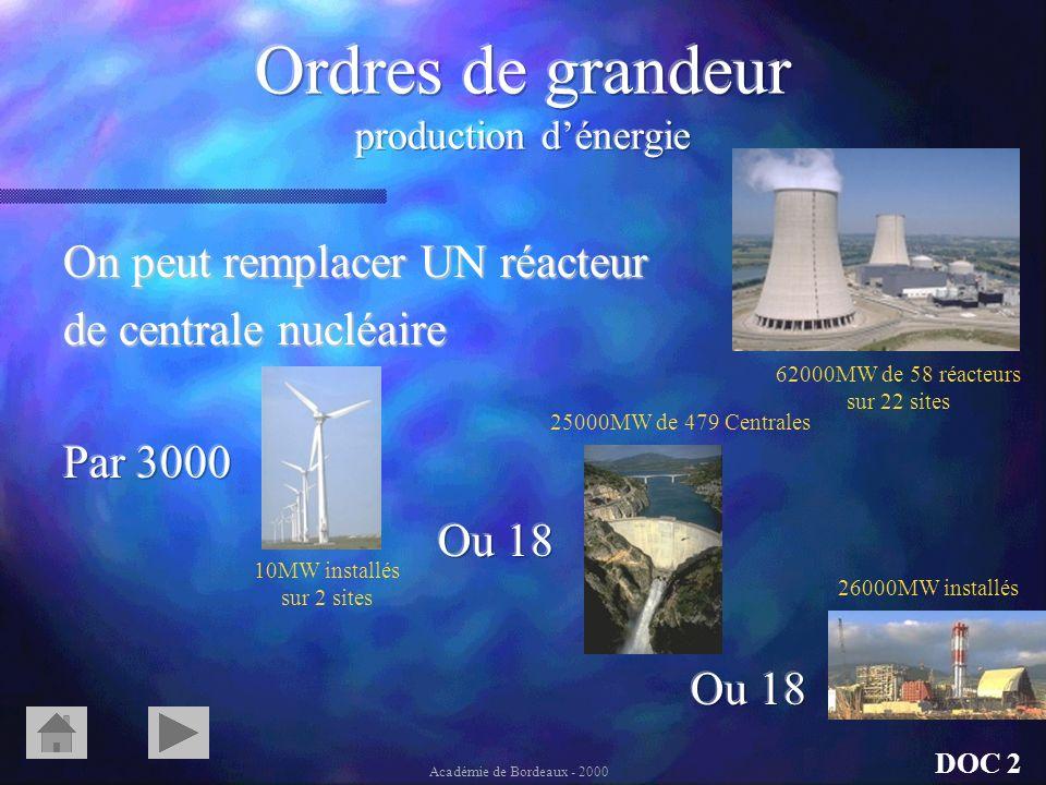 Production dénergie Production dénergie Équivalences entre combustibles Gaz à effet de serre Déchets DOC 2 Académie de Bordeaux - 2000