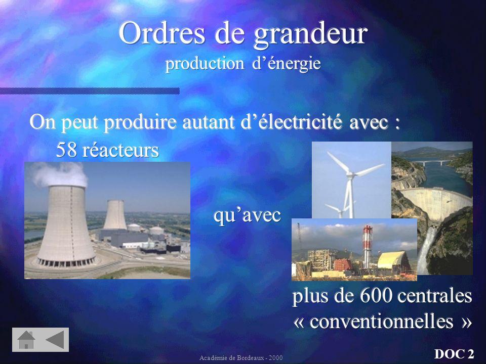 On peut remplacer UN réacteur de centrale nucléaire 10MW installés sur 2 sites 25000MW de 479 Centrales 26000MW installés 62000MW de 58 réacteurs sur 22 sites DOC 2 Académie de Bordeaux - 2000