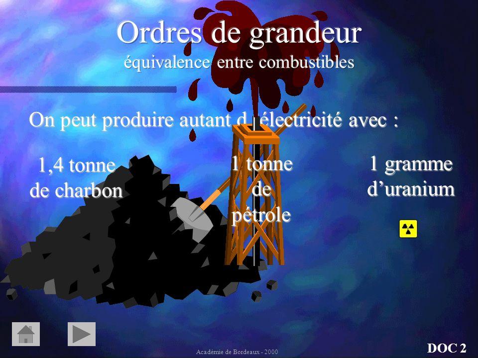 On peut produire autant délectricité avec : DOC 2 Académie de Bordeaux - 2000