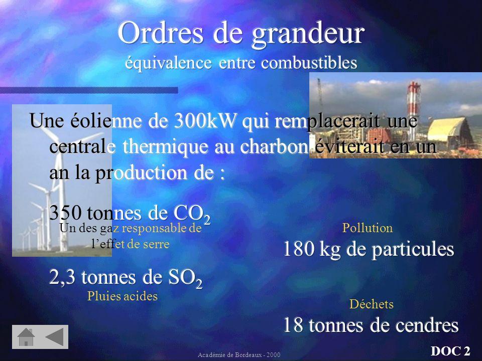 Chaque année en France on « économise »: 80 millions de tonnes de pétrole en utilisant 80 tonnes duranium DOC 2 Académie de Bordeaux - 2000