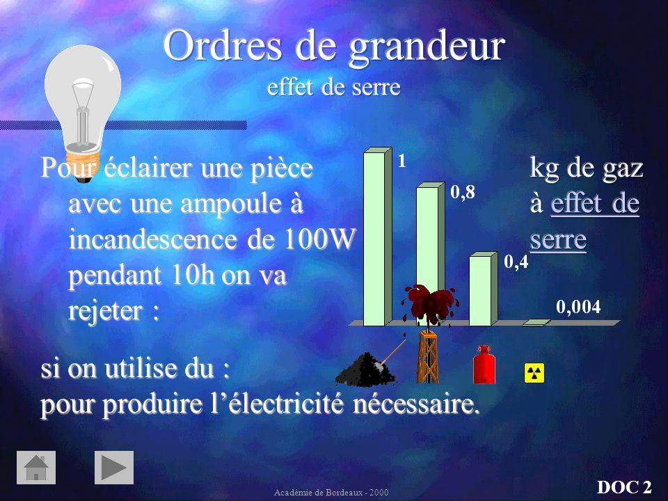 Une éolienne éolienne de 300kW qui remplacerait remplacerait une centrale centrale thermique au charbon éviterait en un an la production production de : Un des gaz responsable de leffet de serre Pluies acides Pollution Déchets DOC 2 Académie de Bordeaux - 2000