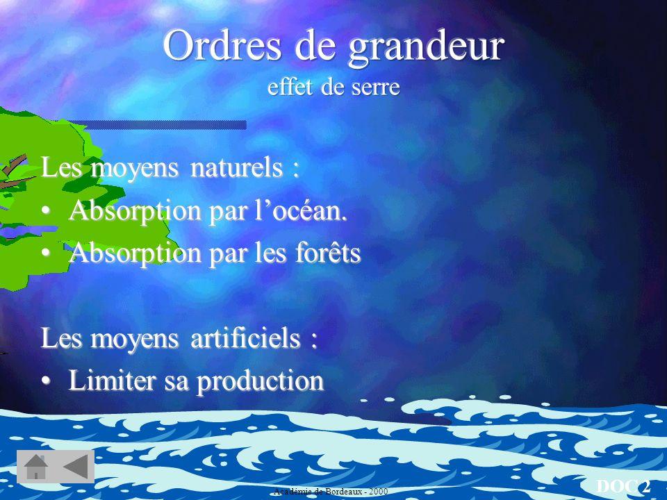 Quels sont daprès vous les moyens naturels ou artificiels de diminuer la quantité de CO 2 CO 2 présent dans latmosphère ? DOC 2 Académie de Bordeaux -