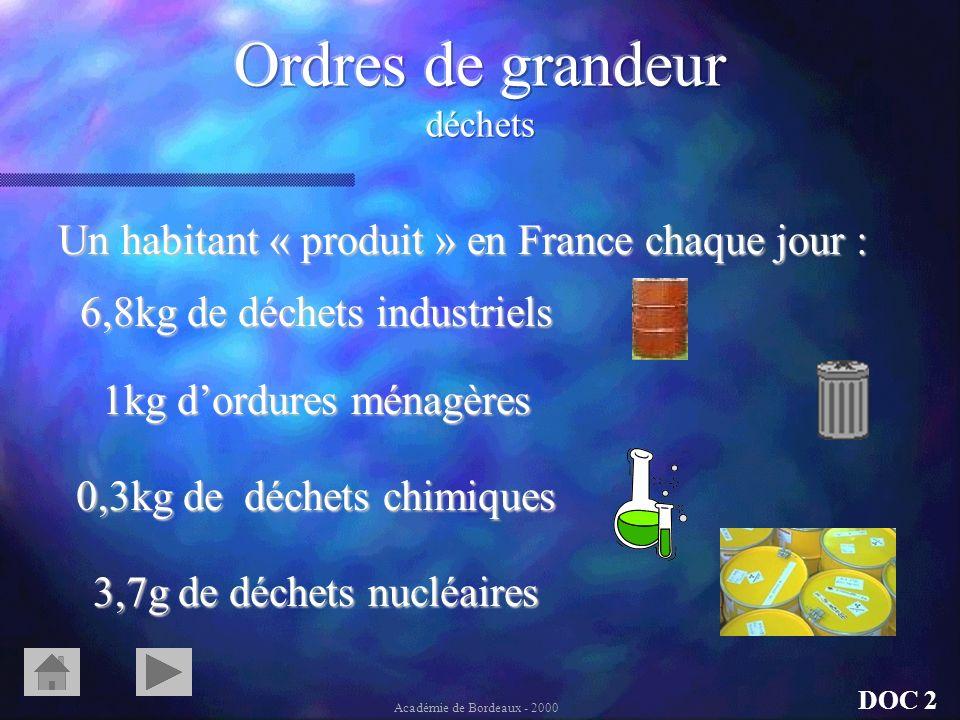 Les moyens naturels : AbsorptionAbsorption par locéan. par les forêts Les moyens artificiels : LimiterLimiter sa production DOC 2 Académie de Bordeaux
