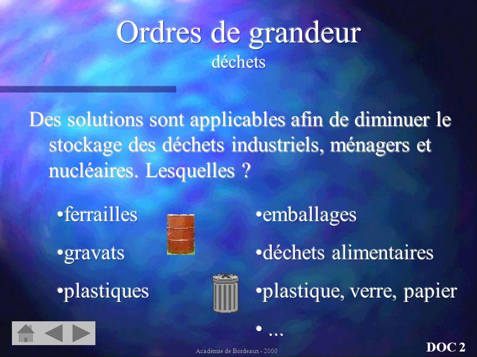 Un habitant « produit » en France chaque jour : 1kg dordures ménagères 6,8kg de déchets industriels 0,3kg de déchets chimiques 3,7g de déchets nucléai