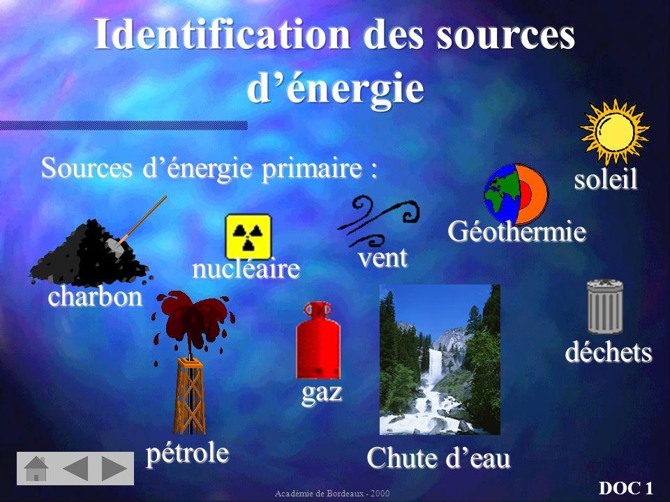 Sources dénergie primaire : déchets gaz charbon Géothermie nucléaire vent pétrole soleil DOC 1 Académie de Bordeaux - 2000 Chute deau