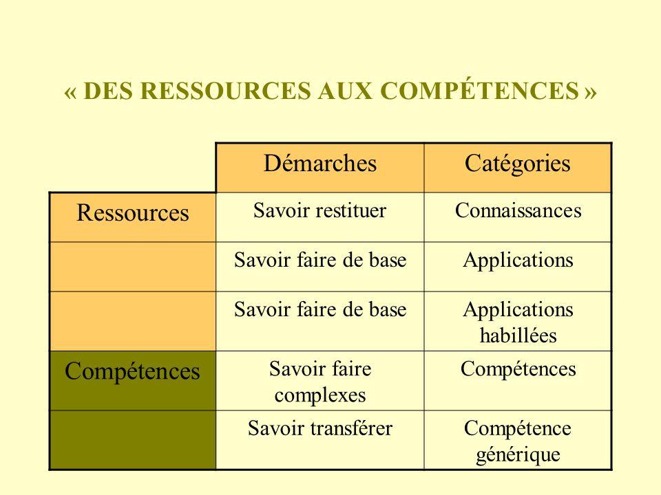 « DES RESSOURCES AUX COMPÉTENCES » DémarchesCatégories Ressources Savoir restituerConnaissances Savoir faire de baseApplications Savoir faire de baseA