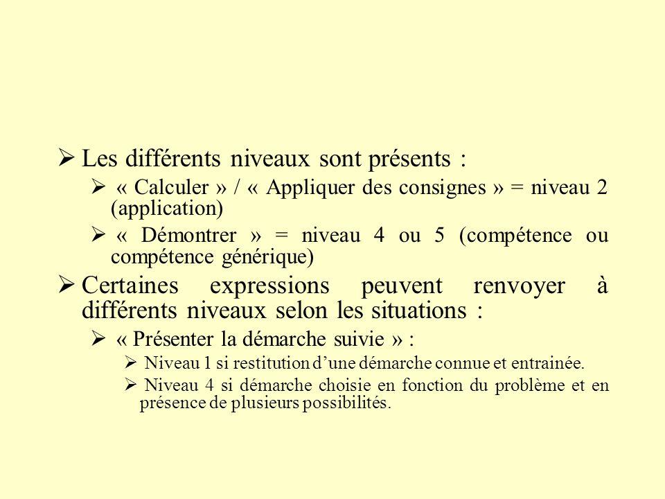 Les différents niveaux sont présents : « Calculer » / « Appliquer des consignes » = niveau 2 (application) « Démontrer » = niveau 4 ou 5 (compétence o