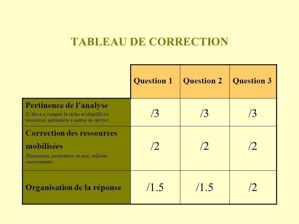 TABLEAU DE CORRECTION Question 1Question 2Question 3 Pertinence de lanalyse (Lélève a compris la tâche et identifié les ressources pertinentes à mettr
