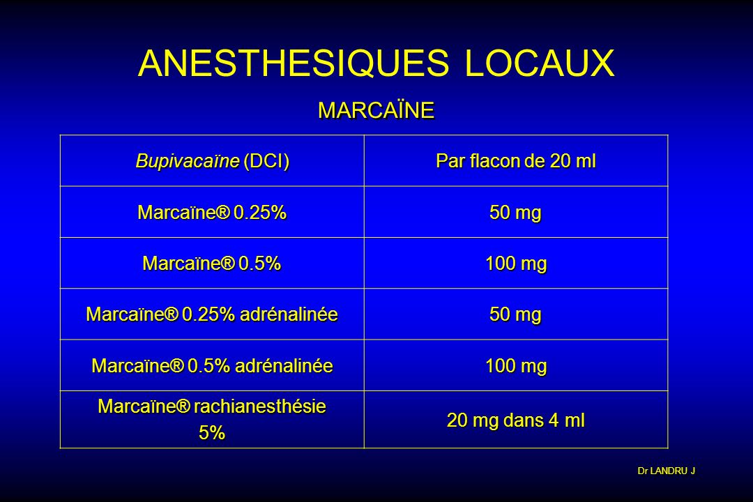 Dr LANDRU J ANESTHESIQUES LOCAUX MARCAÏNE Bupivacaïne (DCI) Par flacon de 20 ml Marcaïne® 0.25% 50 mg Marcaïne® 0.5% 100 mg Marcaïne® 0.25% adrénaliné