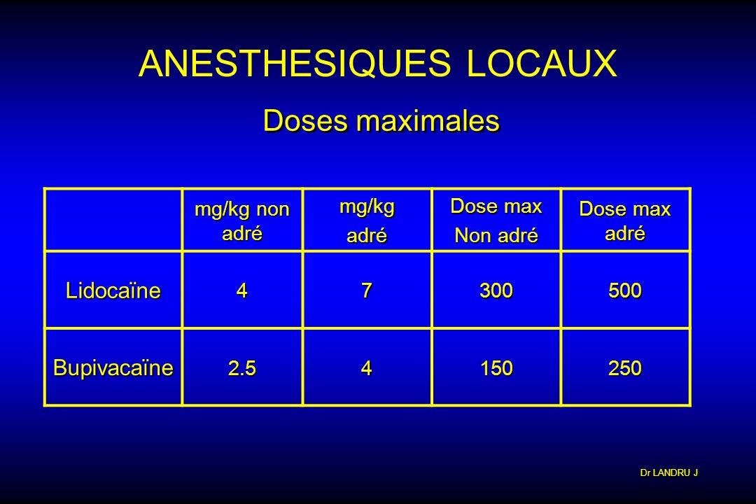 Dr LANDRU J ANESTHESIQUES LOCAUX Doses maximales mg/kg non adré mg/kgadré Dose max Non adré Dose max adré Lidocaïne47300500 Bupivacaïne2.54150250