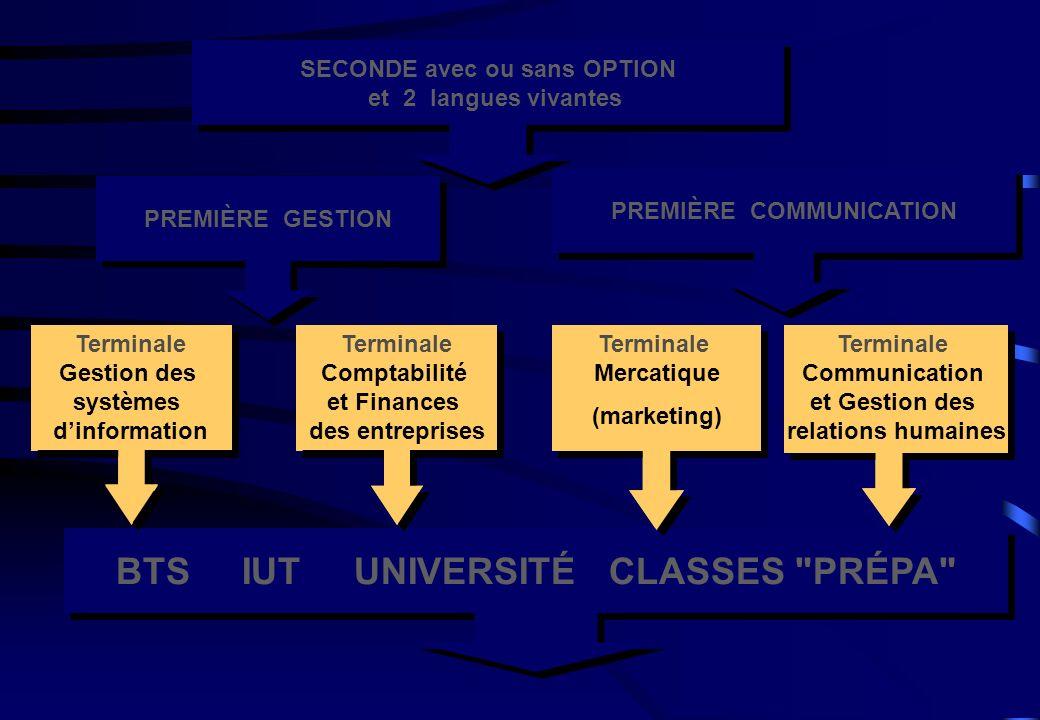 PREMIÈRE GESTION PREMIÈRE COMMUNICATION BTS IUT UNIVERSITÉ CLASSES