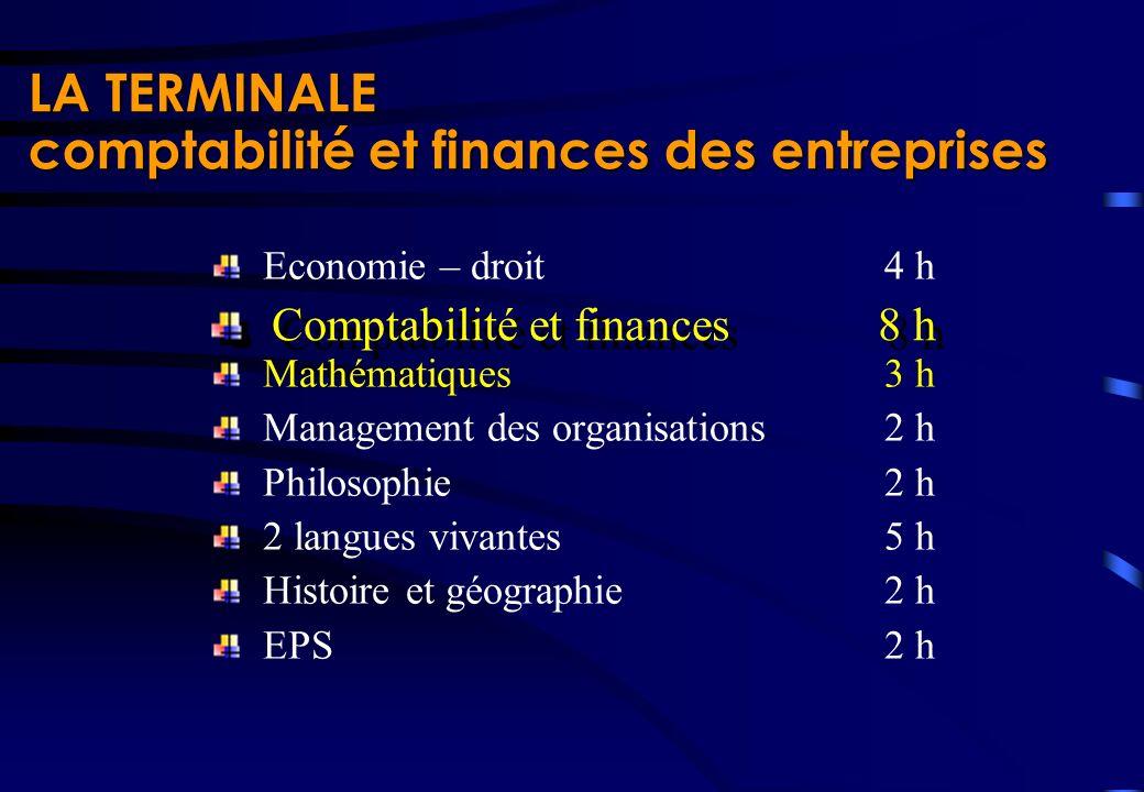 Economie – droit4 h Mathématiques3 h Management des organisations2 h Philosophie2 h 2 langues vivantes5 h Histoire et géographie2 h EPS2 h LA TERMINAL