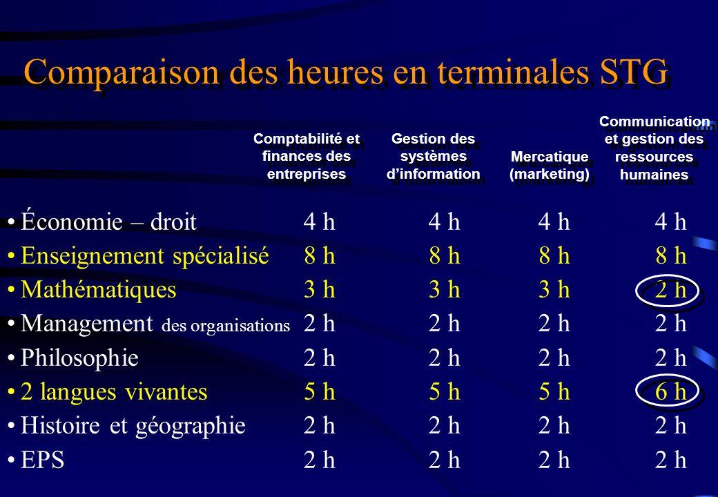 Économie – droit4 h4 h4 h4 h Enseignement spécialisé 8 h8 h8 h8 h Mathématiques3 h3 h3 h2 h Management des organisations 2 h2 h2 h2 h Philosophie2 h2