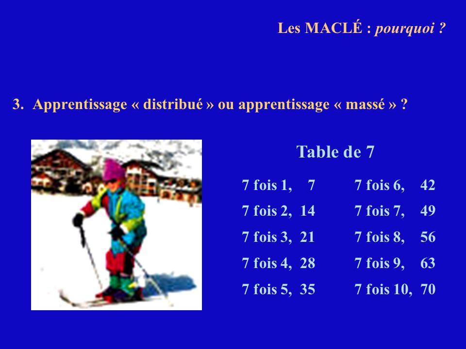 3.Apprentissage « distribué » ou apprentissage « massé » ? 7 fois 1, 7 7 fois 2, 14 7 fois 3, 21 7 fois 4, 28 7 fois 5, 35 7 fois 6, 42 7 fois 7, 49 7