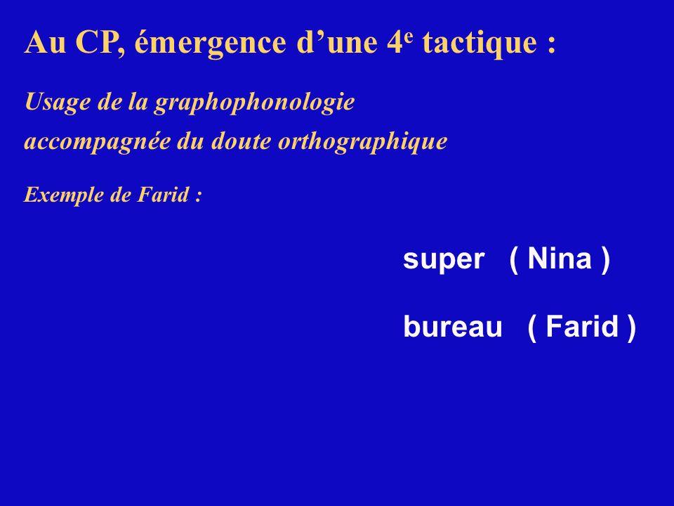 Au CP, émergence dune 4 e tactique : Usage de la graphophonologie accompagnée du doute orthographique Exemple de Farid : super ( Nina ) bureau ( Farid