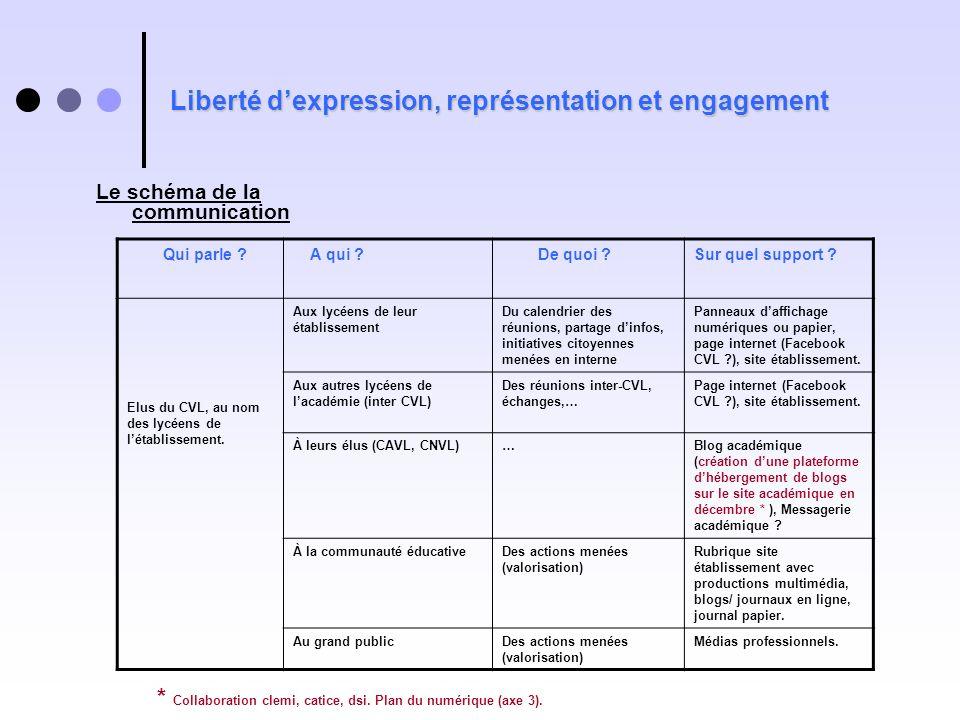 Liberté dexpression, représentation et engagement Le schéma de la communication Qui parle ? A qui ? De quoi ?Sur quel support ? Elus du CVL, au nom de