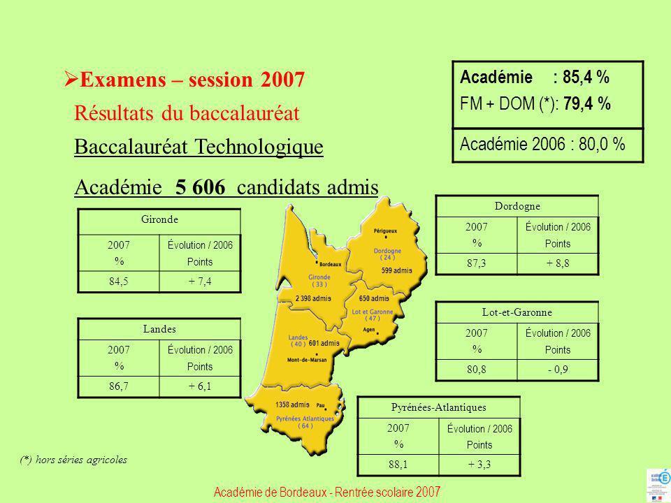Examens – session 2007 Résultats du baccalauréat Baccalauréat Technologique Académie 5 606 candidats admis Gironde 2007 % Évolution / 2006 Points 84,5