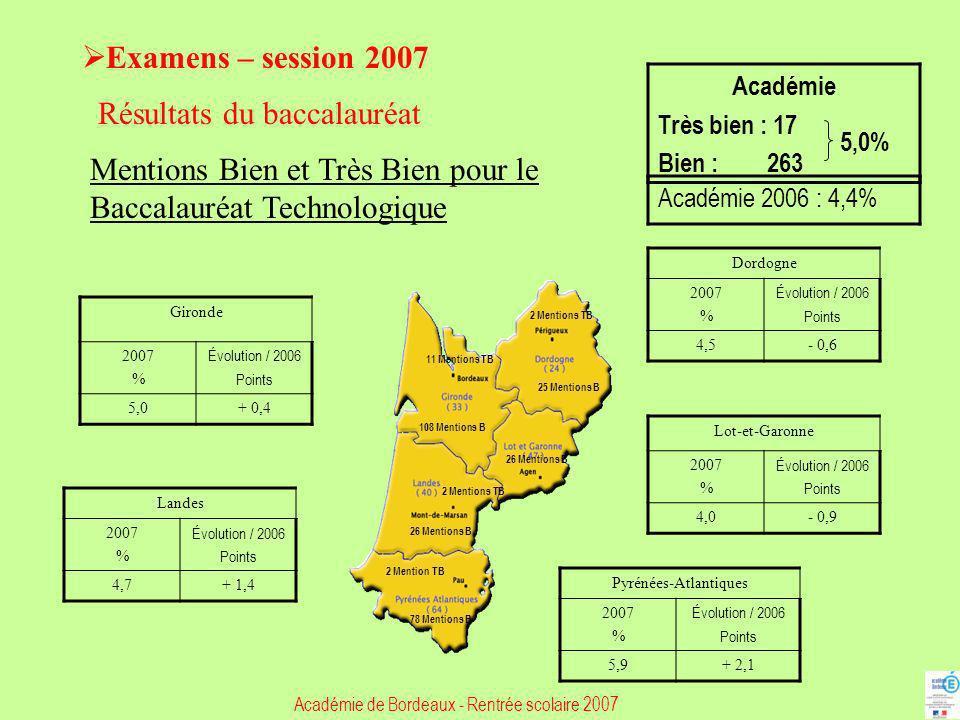Examens – session 2007 Résultats du baccalauréat Mentions Bien et Très Bien pour le Baccalauréat Technologique Gironde 2007 % Évolution / 2006 Points