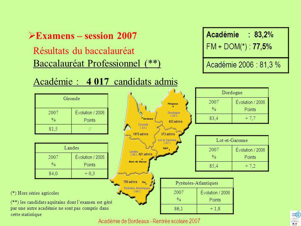 Examens – session 2007 Résultats du baccalauréat Baccalauréat Professionnel (**) Académie : 4 017 candidats admis Gironde 2007 % Évolution / 2006 Poin