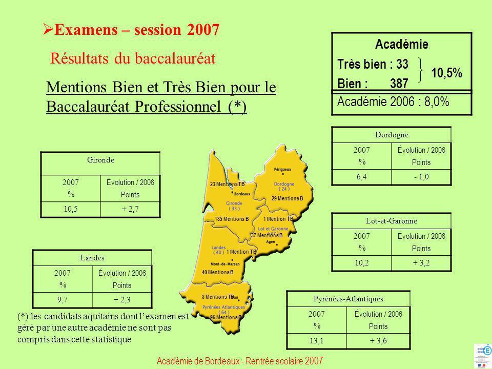 Examens – session 2007 Résultats du baccalauréat Mentions Bien et Très Bien pour le Baccalauréat Professionnel (*) Gironde 2007 % Évolution / 2006 Poi
