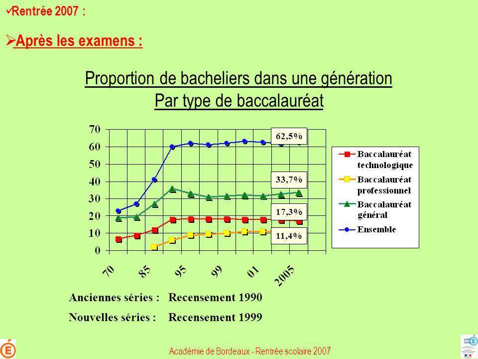 Proportion de bacheliers dans une génération Par type de baccalauréat Recensement 1990 Recensement 1999 Anciennes séries : Nouvelles séries : 62,5% 33
