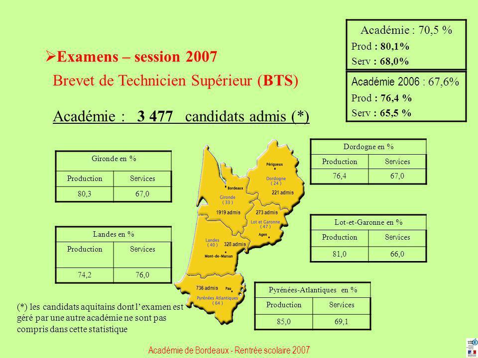 Examens – session 2007 Brevet de Technicien Supérieur (BTS) Académie : 3 477 candidats admis (*) Gironde en % Production Serv ices 80,367,0 Dordogne e