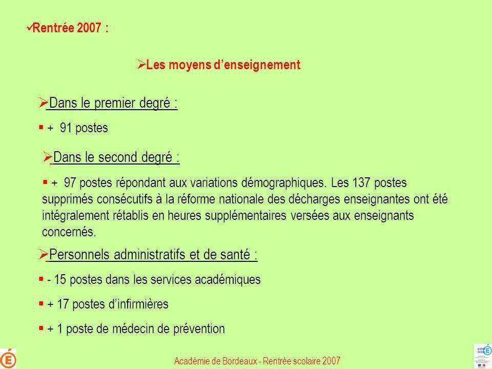Dans le premier degré : + 91 postes Dans le second degré : + 97 postes répondant aux variations démographiques. Les 137 postes supprimés consécutifs à