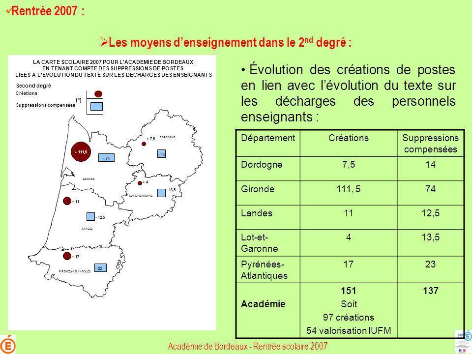 Académie de Bordeaux - Rentrée scolaire 2007 Rentrée 2007 : Les moyens denseignement dans le 2 nd degré : + 111,5 LOT-ET-GARONNE LANDES GIRONDE DORDOG