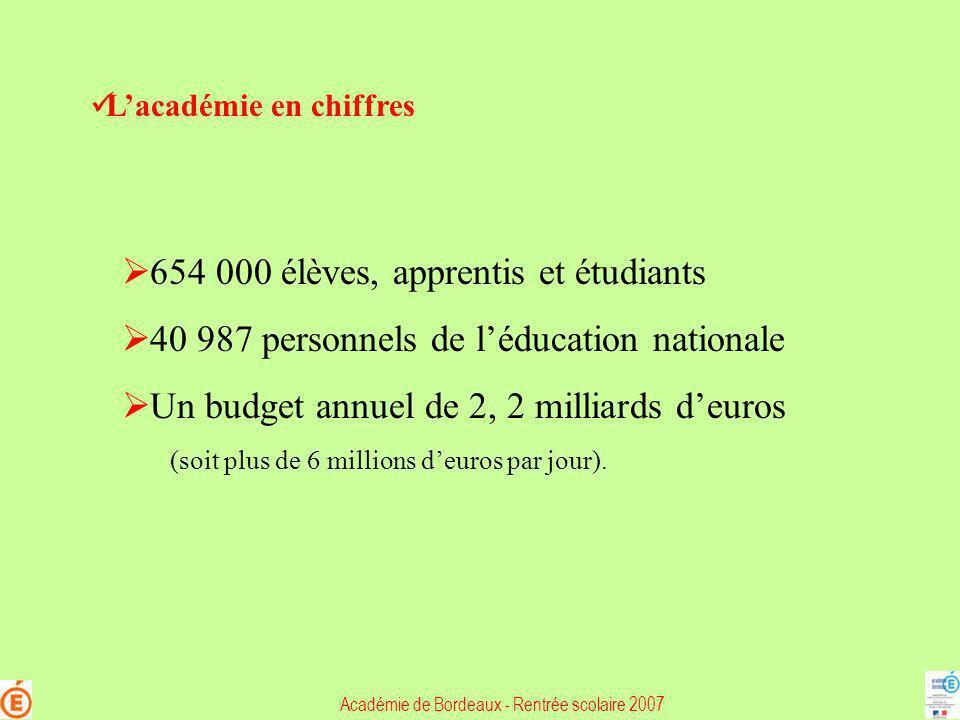 Rentrée 2007 : Les moyens denseignement dans le 1 er degré : + 2 + 58 + 37,5 + 34 LOT-ET-GARONNE LANDES GIRONDE DORDOGNE PYRENEES-ATLANTIQUES LA CARTE SCOLAIRE 2007 POUR L ACADEMIE DE BORDEAUX Les postes dans le 1 er degré Premier degré Créations Suppressions + 4 - 7 5,37 5,34 5,37 5,18 5,10 Nombre de professeurs pour 100 élèves