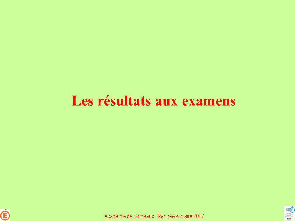 Examens – session 2007 Brevet de Technicien Supérieur (BTS) Académie : 3 477 candidats admis (*) Gironde en % Production Serv ices 80,367,0 Dordogne en % Production Serv ices 76,467,0 Lot-et-Garonne en % Production Serv ices 81,066,0 Landes en % Production Serv ices 74,276,0 Pyrénées-Atlantiques en % Production Serv ices 85,069,1 Académie : 70,5 % Prod : 80,1% Serv : 68,0% 1919 admis 221 admis 328 admis 273 admis 736 admis Académie 2006 : 67,6% Prod : 76,4 % Serv : 65,5 % (*) les candidats aquitains dont lexamen est géré par une autre académie ne sont pas compris dans cette statistique Académie de Bordeaux - Rentrée scolaire 2007