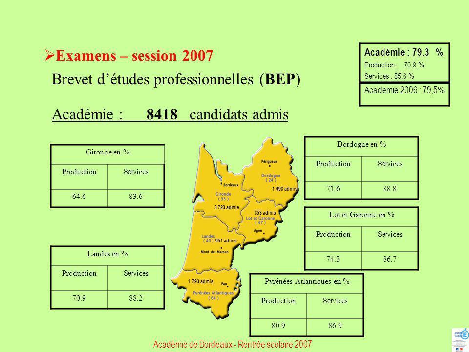 Examens – session 2007 Certificat daptitude professionnelle (CAP) Académie : 6 881 candidats admis Gironde en % Production Serv ices 75.581.8 Dordogne en % ProductionServ ices 77.879.5 Lot-et-Garonne en % ProductionServ ices 76.580.4 Landes en % Production Serv ices 7881.9 Pyrénées-Atlantiques en % ProductionServ ices 82.986.4 Académie : 79,9 % Production : 77,8 % Services : 82,5 % Académie 2006 : 78,1% 2 859 admis 764 admis 714 admis 1 463 admis 641 admis Académie de Bordeaux - Rentrée scolaire 2007