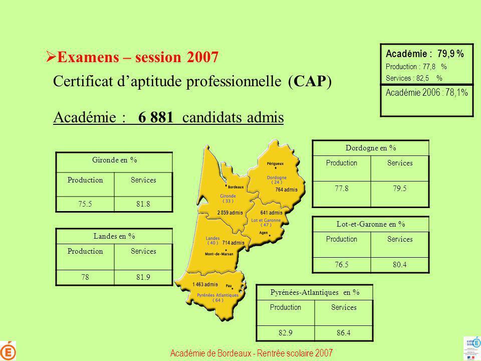 Examens – session 2007 Certificat daptitude professionnelle (CAP) Académie : 6 881 candidats admis Gironde en % Production Serv ices 75.581.8 Dordogne