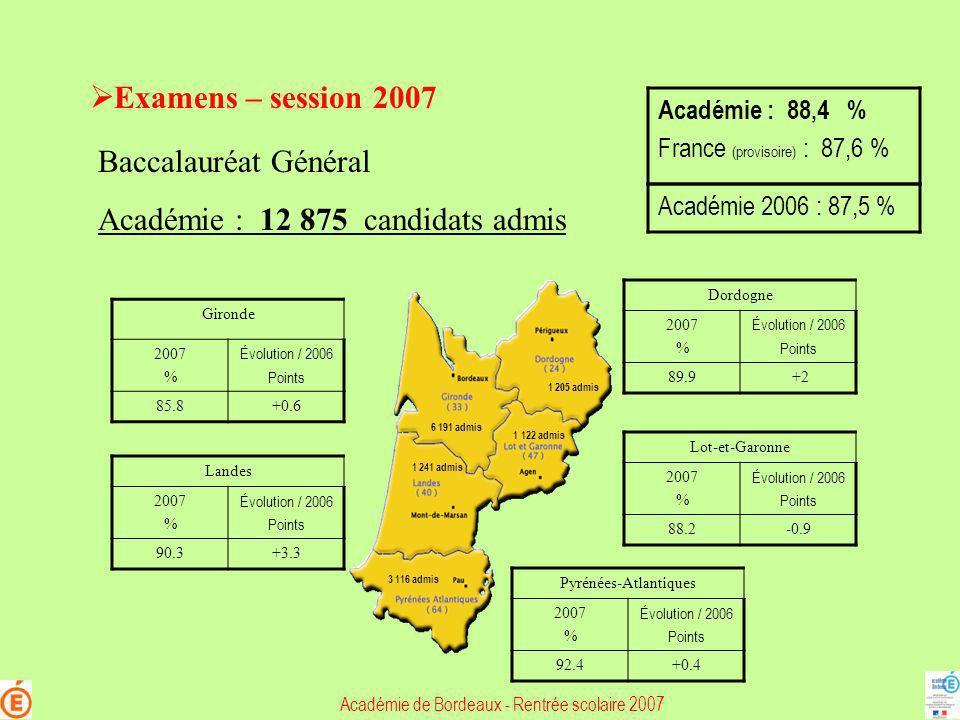 Examens – session 2007 Baccalauréat Général Académie : 12 875 candidats admis Gironde 2007 % Évolution / 2006 Points 85.8+0.6 Dordogne 2007 % Évolutio
